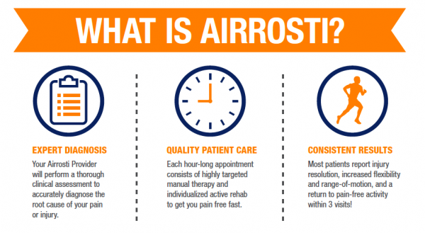 How To Be Pain Free Without Surgery. What is Airrosti?