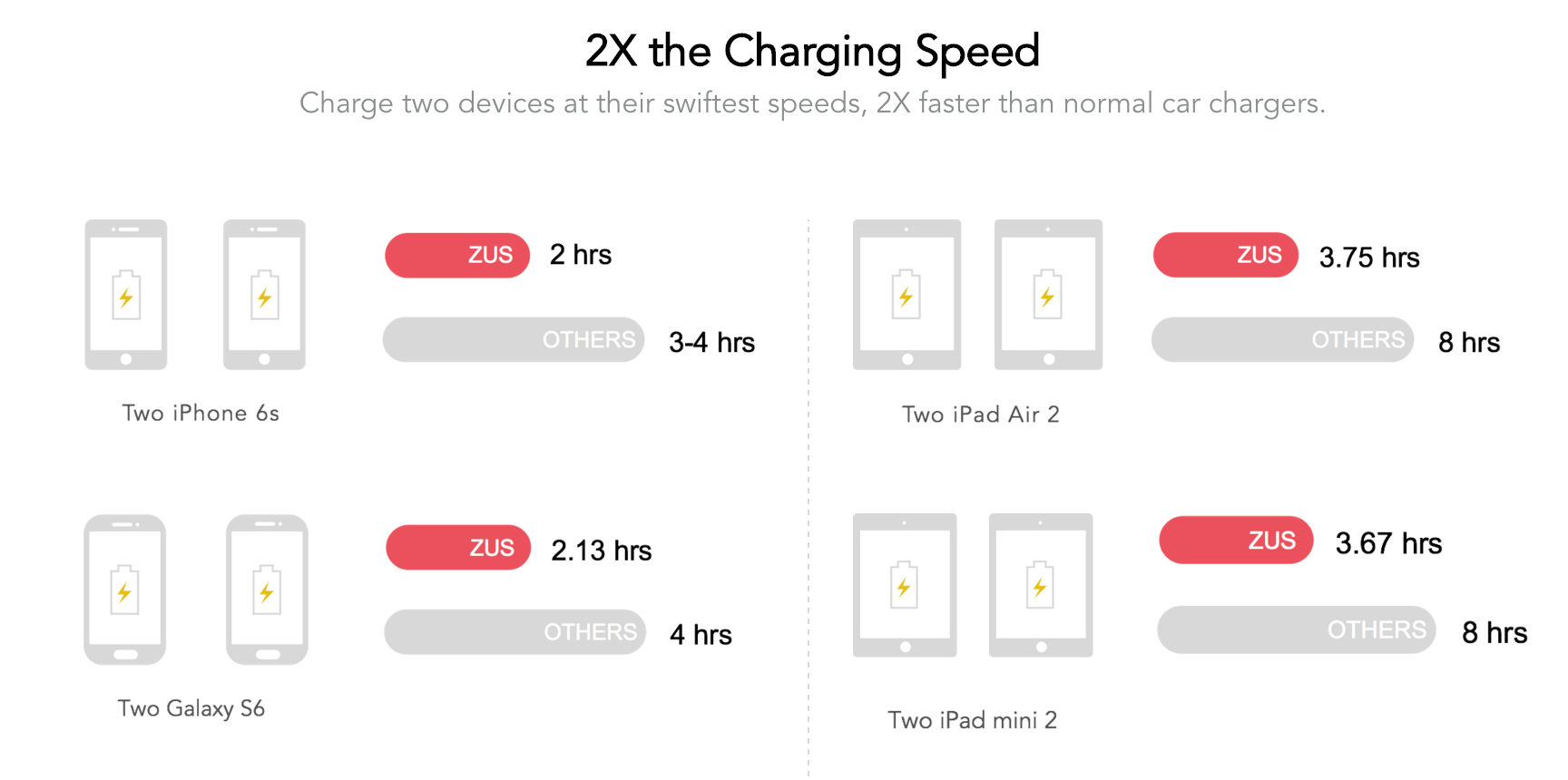 ZUS Smart USB Car Charger and Car Finder review charging speeds